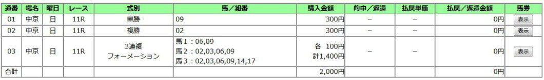 高松宮記念2020買い目