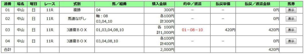 弥生賞2020買い目