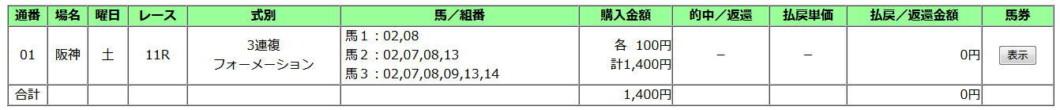 阪神牝馬S2020買い目