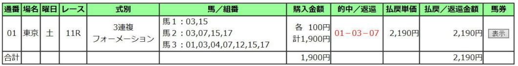 青葉賞2020買い目