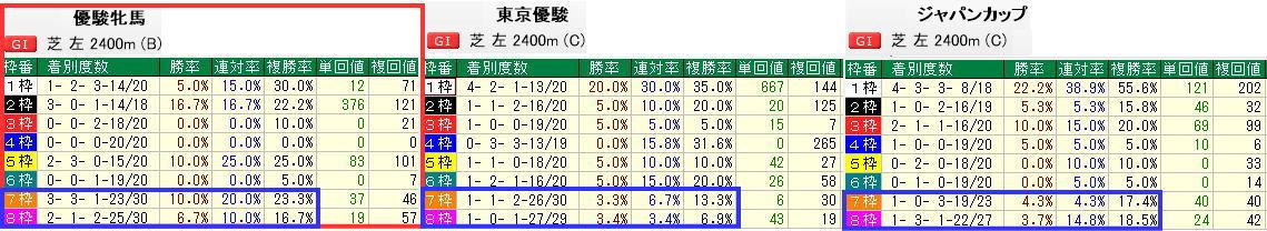 東京芝2400m比較