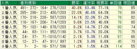 TARGET frontier JV使い方4-2近5年少頭数戦の人気別成績
