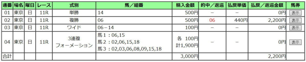 NHKマイルC2020買い目