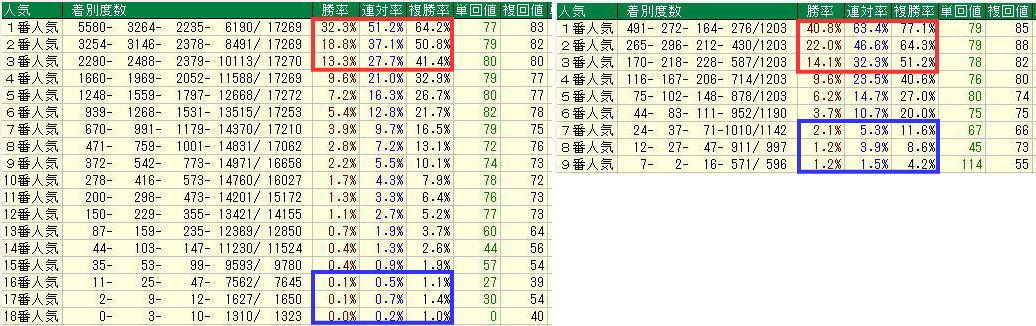 TARGET frontier JV使い方4-4近5年の下位人気馬比較