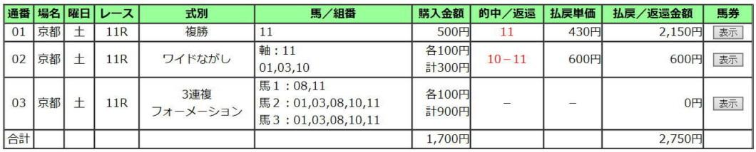 京都新聞杯2020買い目