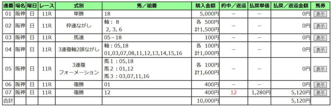 宝塚記念2020買い目