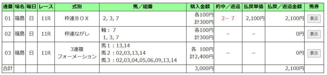 七夕賞2020買い目