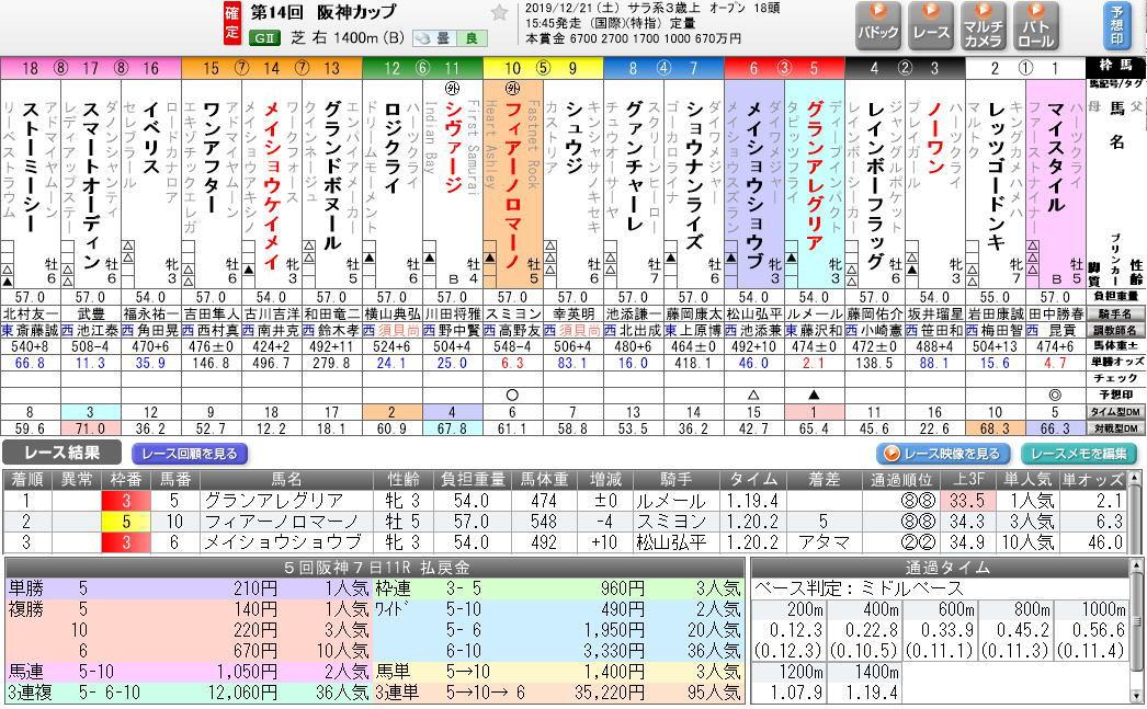 買い方3-6 阪神C2019結果