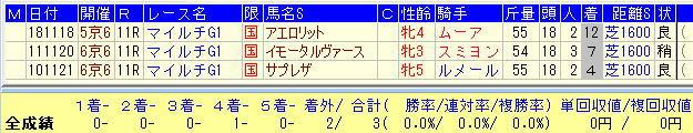マイルCS2020-7倍未満牝馬
