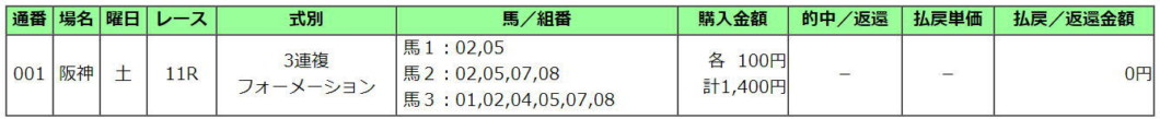 京都2歳S2020買い目
