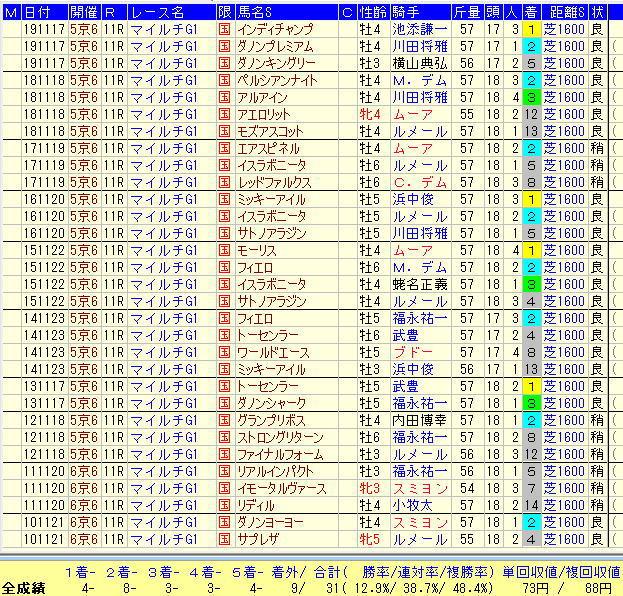 マイルCS2020-7倍未満