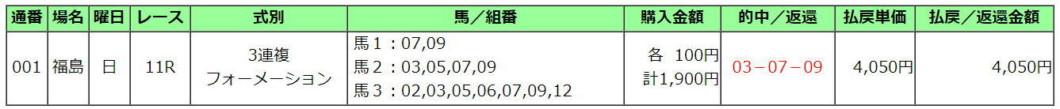 福島記念2020買い目