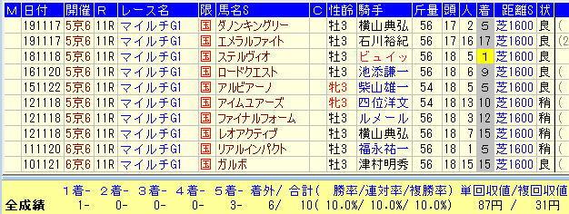 マイルCS2020-3歳関東馬