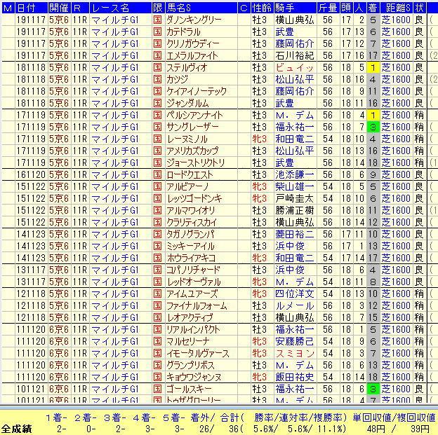 マイルCS2020-3歳馬