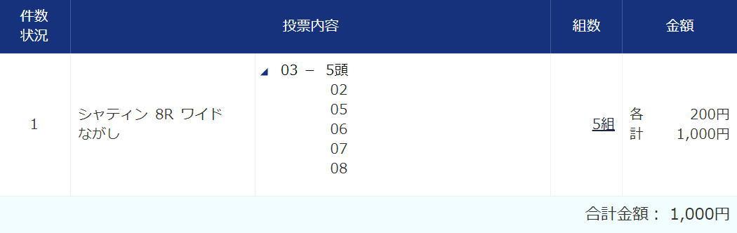 香港C2020買い目