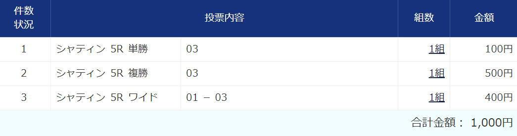 香港スプリント2020買い目