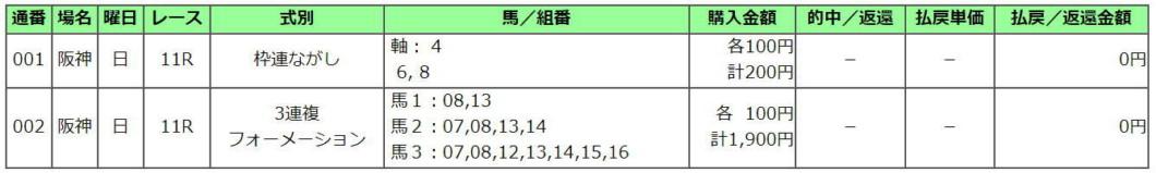 朝日杯FS2020買い目