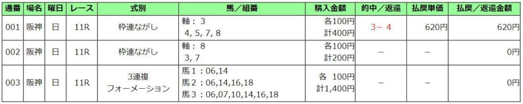 阪神JF2020買い目