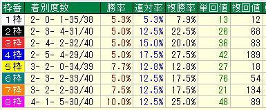 東京ダート1400m2020年2月枠別