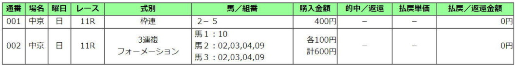 日経新春杯2021買い目