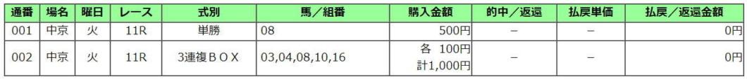 京都金杯2021買い目