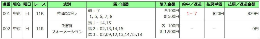 シルクロードS2021買い目