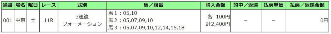 愛知杯2021買い目
