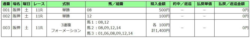 京都牝馬S2021買い目