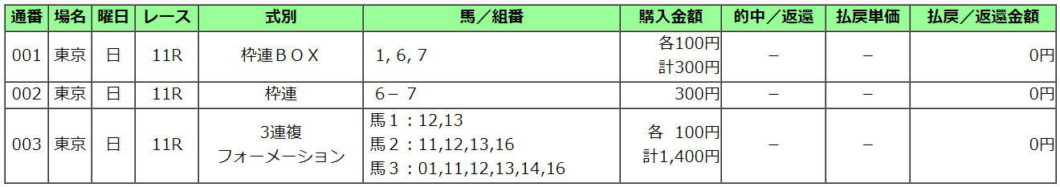 東京新聞杯2021買い目
