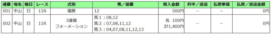 中山記念2021買い目