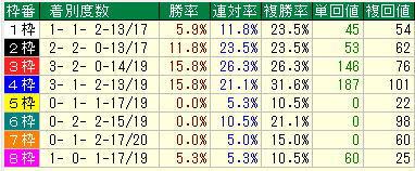 東京新聞杯2021過去10年枠別データ