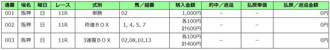 阪急杯2021買い目