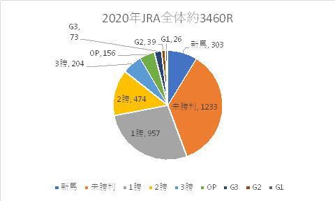 2020年JRAレース内訳
