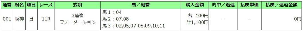 京都記念2021買い目