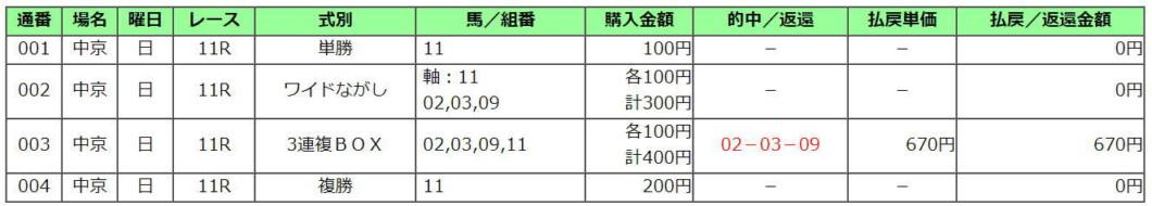 きさらぎ賞2021買い目