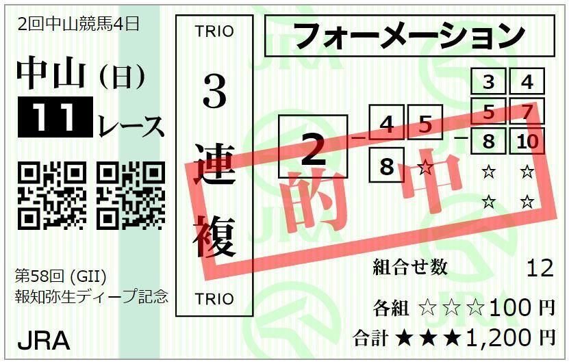弥生賞2021馬券