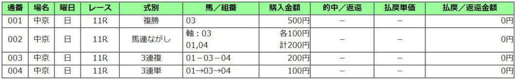 金鯱賞2021買い目