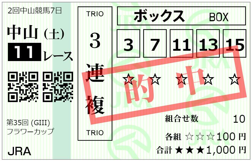 フラワーC2021馬券