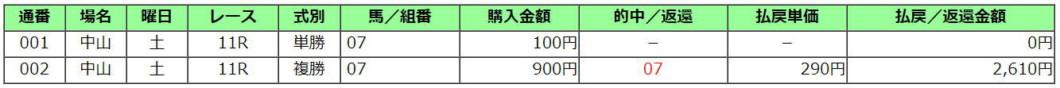 中山牝馬S2021買い目