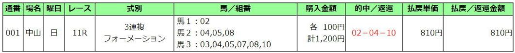 弥生賞2021買い目