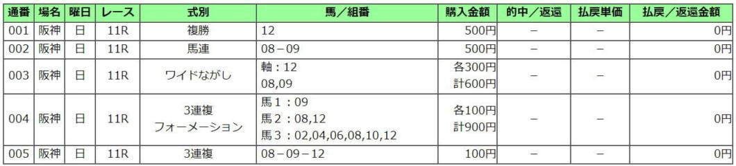 阪神大賞典2021買い目