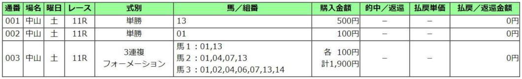 日経賞2021買い目