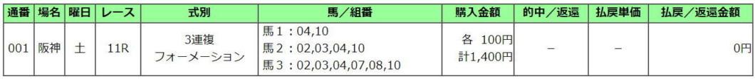 阪神牝馬S2021買い目