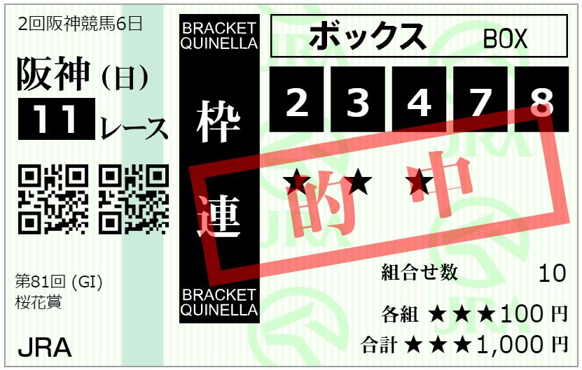 桜花賞2021枠連