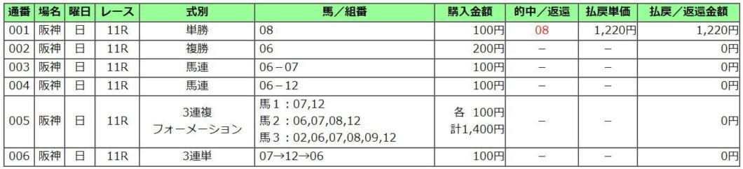 大阪杯2021買い目