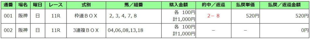 桜花賞2021買い目