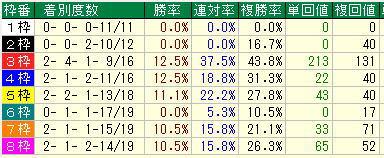 大阪杯2021枠別データ
