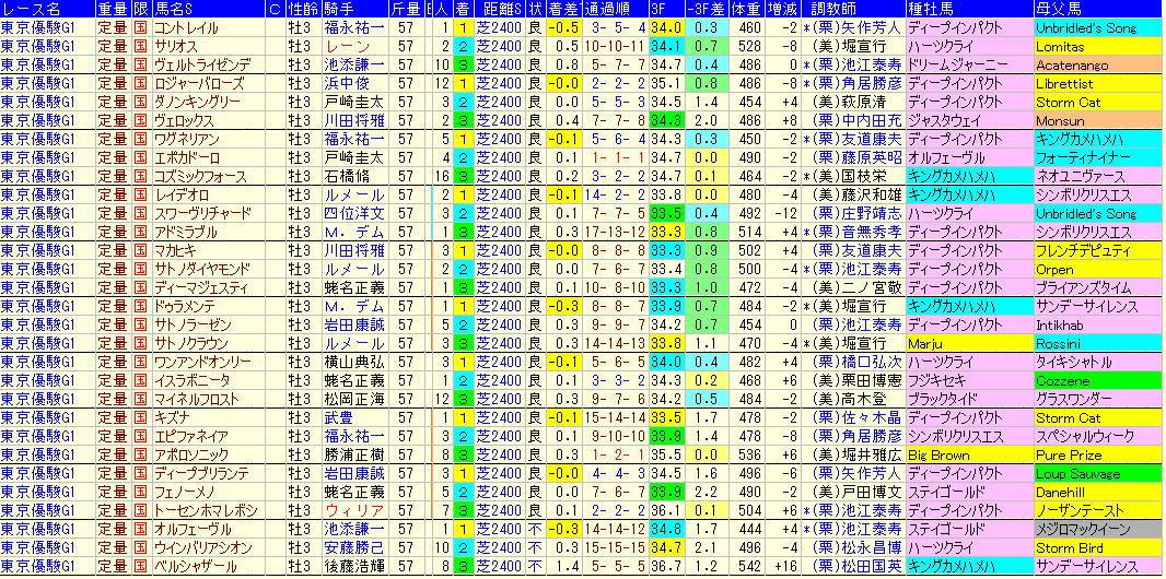 日本ダービー2021過去10年血統