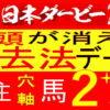 日本ダービー2021消去法データ(過去10年)|サトノレイナスに【0.0.0.29】危険データ【東京優駿】
