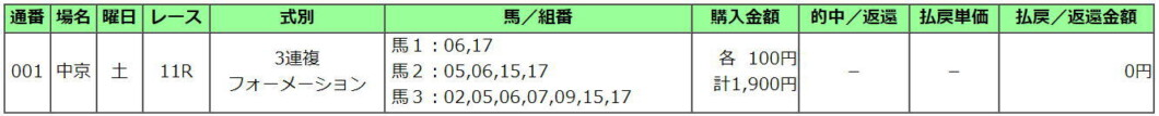 葵S2021買い目